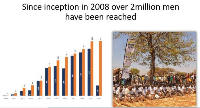 VMMC trends in Zimbabwe since 2008